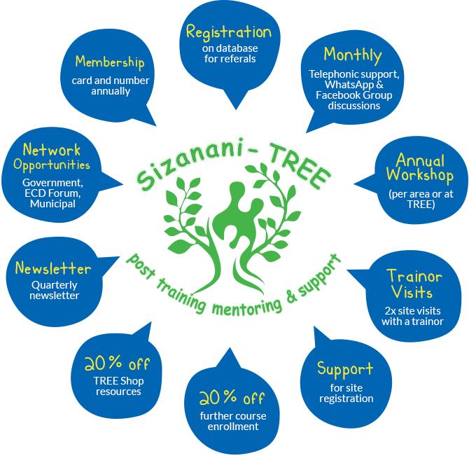 Sizanani Network Infographic